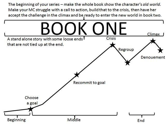 "Graph from ""The Writer's Circle"""