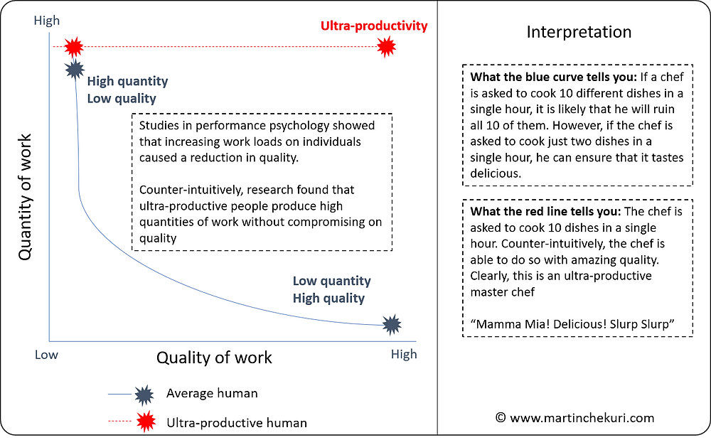 Quality, Quantity and Productivity