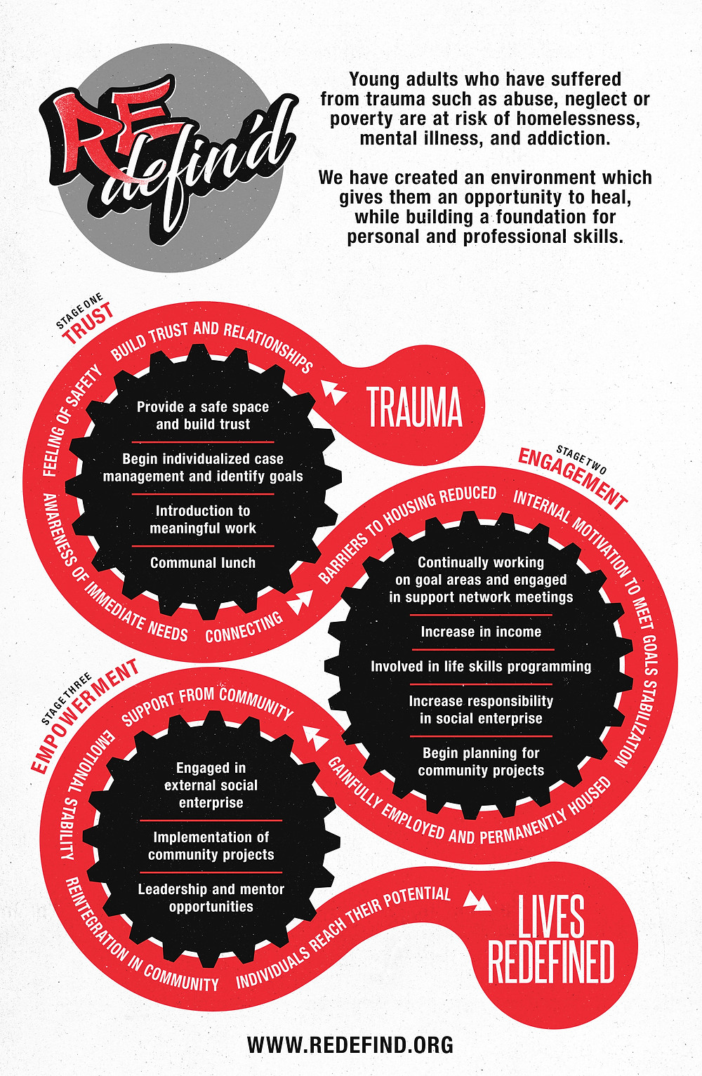 Redefin'd Theory of Change Infographic
