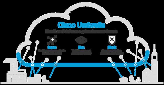 Cisco-Umbrella-Header-New.png