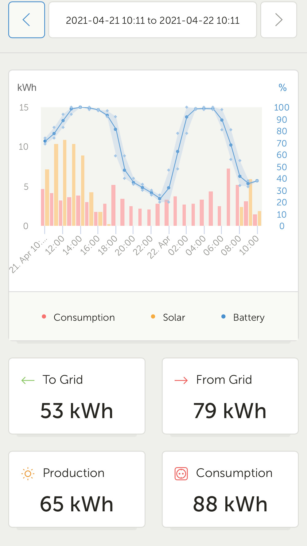 On 21 April you can see us actively charge from and discharge to the grid based on time of day and spot price