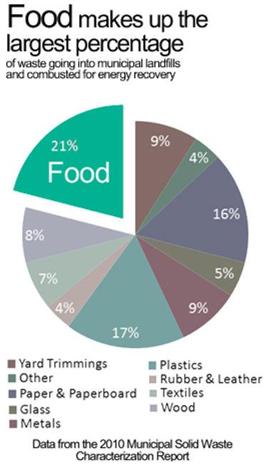 EPA food waste chart
