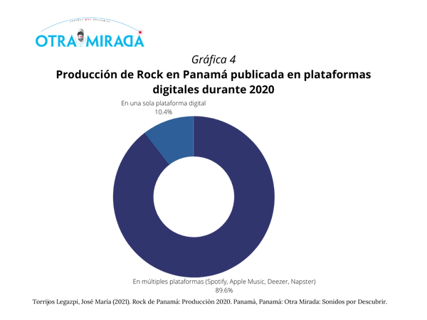 Informe Rock Panamá_ Producción 2020 (16