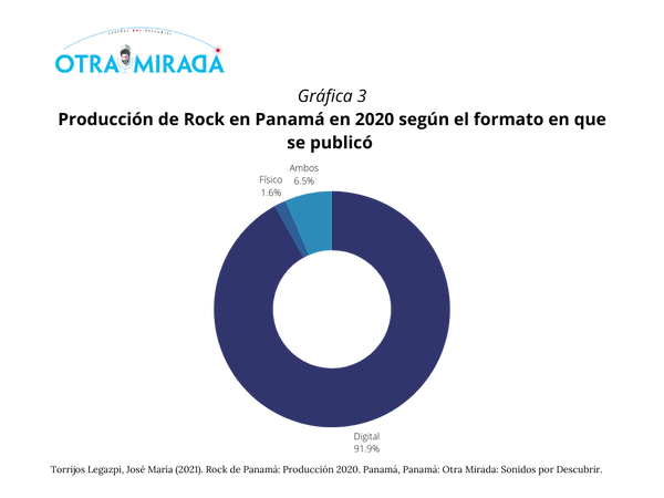 Informe Rock Panamá_ Producción 2020 (21