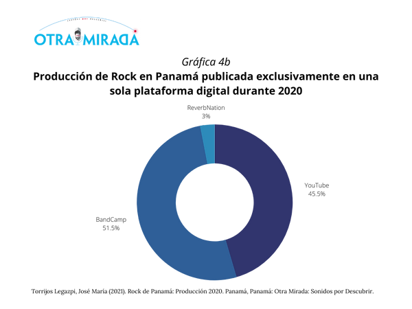 Informe Rock Panamá_ Producción 2020 (17