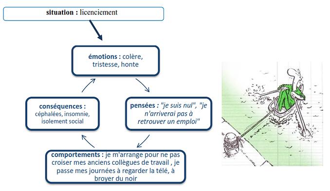 Cercle vicieux- Thérapie cognitivo-comportementale - Dessin Augagneur (éd. Jouvence)