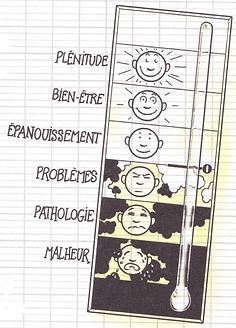 Psychologie positive - Echelle de bien être - Dessin J. Augagneur (éd. Jouvence) Psychologue clinicienne France 64000 PAU