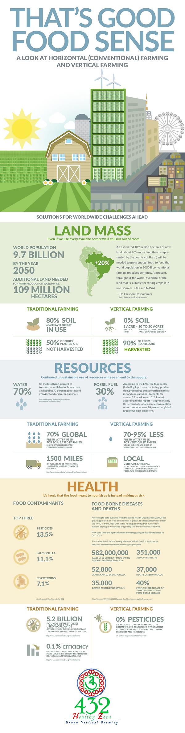 Traditional farming vs Vertical farming