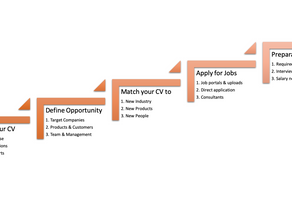 How to get New Job in Recession Time ?