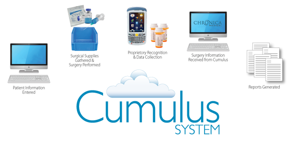 Cumulus System by Chronica Medical Real Time Inventory Proprietary Recognition