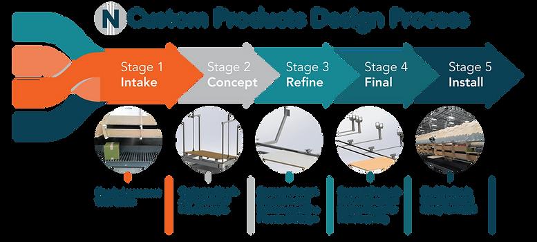 Custom Distribution Center Design and Build Solutions