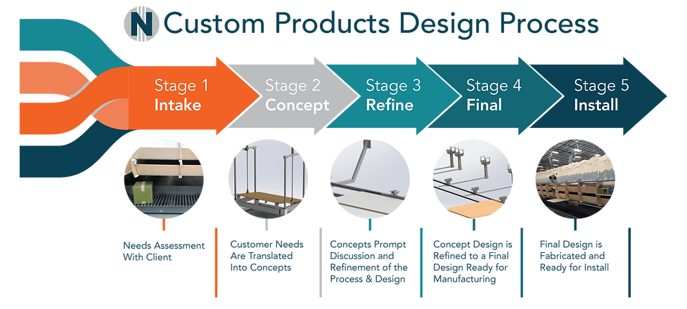 Custom Distribution Center Design and Build Solutions