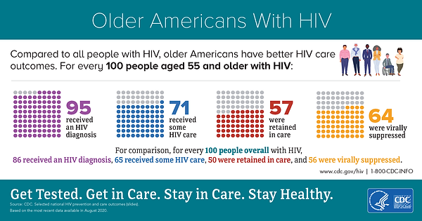 cdc-hiv-older-americans-infographic-2020