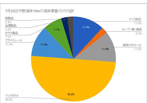 海岸漂着ゴミプログラム/ゴミの内訳円グラフ