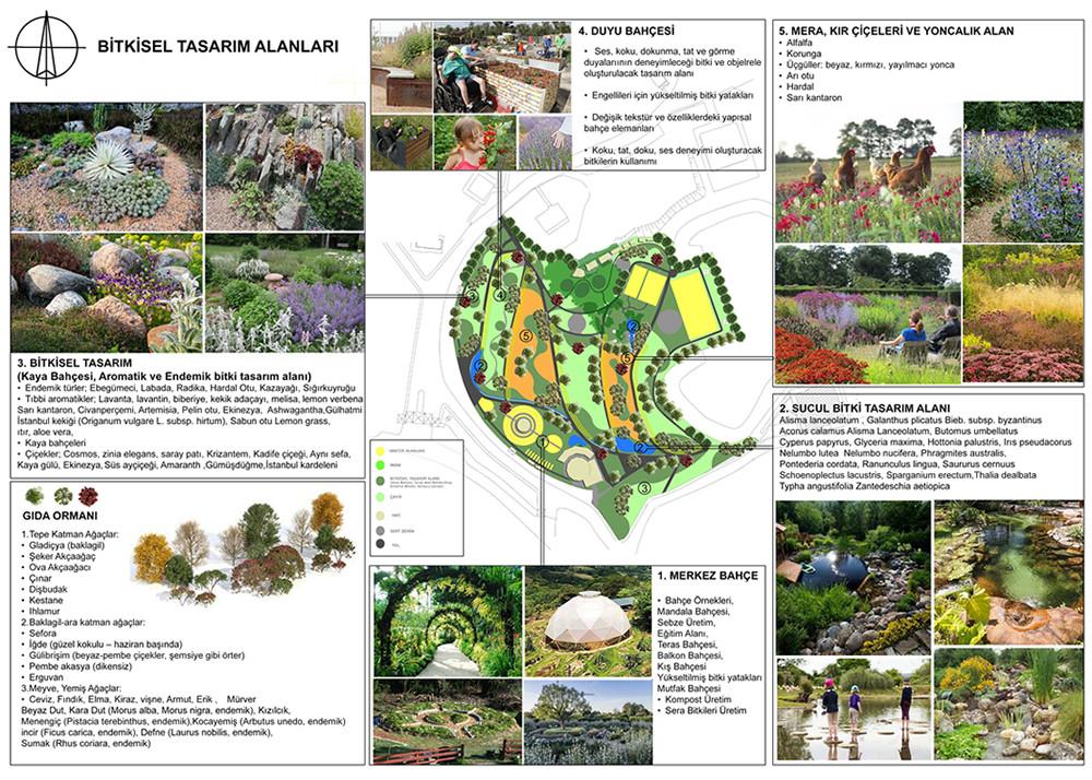 Bitkisel Tasarım Planı