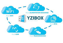commandes yzibox.jpg
