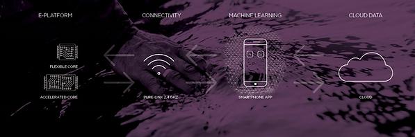 Widex-Evoke-Mashine-Learning