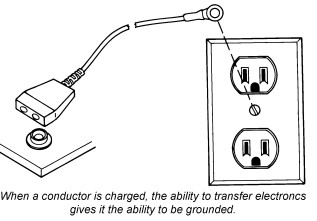 ESD Basics: Conductors Vs Insulators