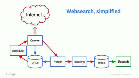 how google websearch simplified