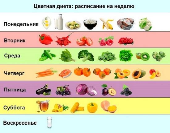Цветная диета — худеем по цветовому коду