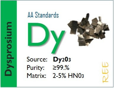 Dysprosium (Dy) - Flame Atomic Absorption