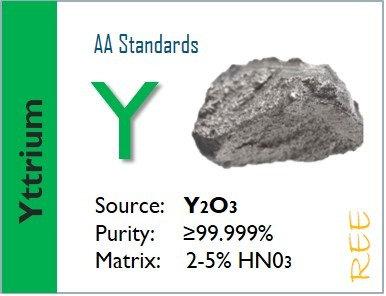 Yttrium (Y) Flame Atomic Absorption