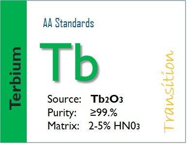 Terbium (Tb) Flame Atomic Absorption