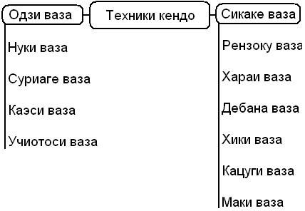 Техники кендо