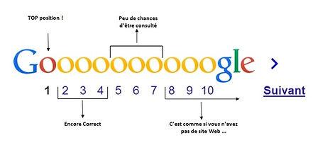 Le référencement naturel de votre site Wix est fondamental. Notre expertise sur le référencement SEO de sites WIX, vous accompagne pour référencer  votre site internet WIX  et l'amener en première page de Google Agence spécialiste de référencement internet WIX  SEO, WIX Expert référencement.