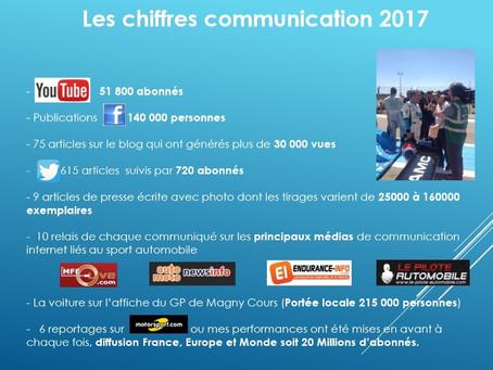 Bilan médias 2017 de Renaud