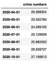 Incidents number prediction for the foll