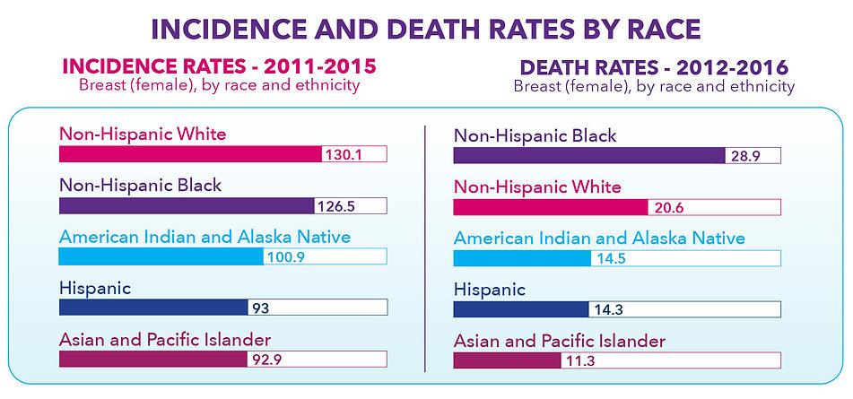 pg 14 incidence death rates.jpg
