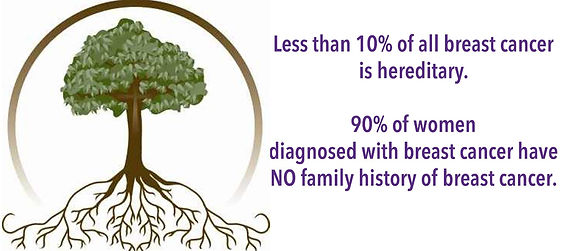 tree, family tree, roots, breast cancer facts, breast cancer, statistics, less than 10% of all breast cancer is hereditary, family history,