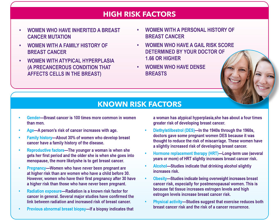 pg15 risk factors.jpg