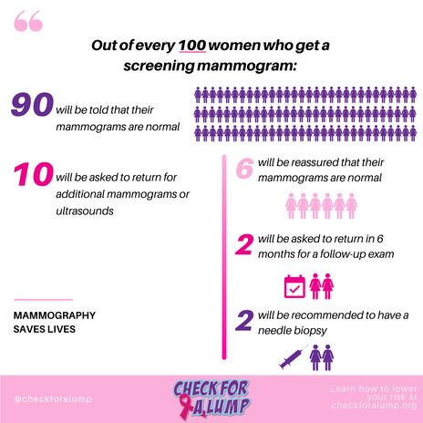 fri fact - 100 mammograms.png