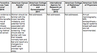 Breast Cancer Screening Guidelines Controversy