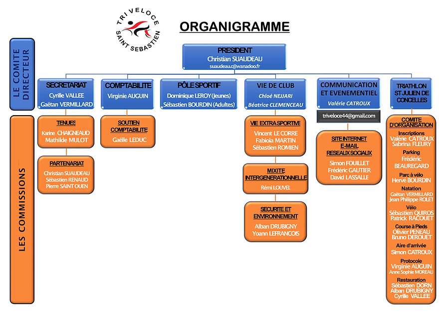 Organigramme Tri Veloce.jpg