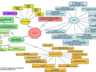 Carte mentale de la méthode Motiva