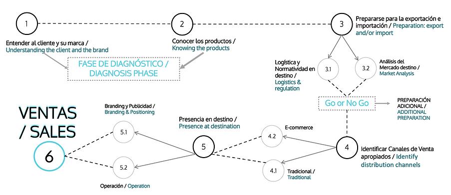 SERVICIO INTEGRAL, ecommerce, e-commerce, exportación, importación, comercio global