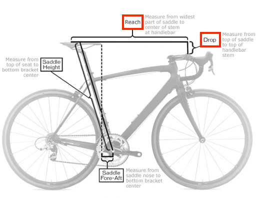 illustration of a bike highlighting distance between handle bar, saddle and pedals