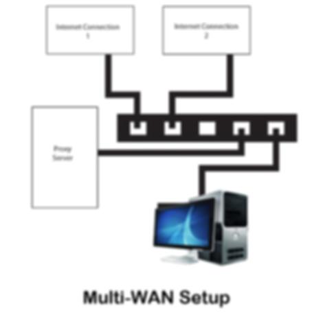 Multi-Wan installé par SIE 57 Metz