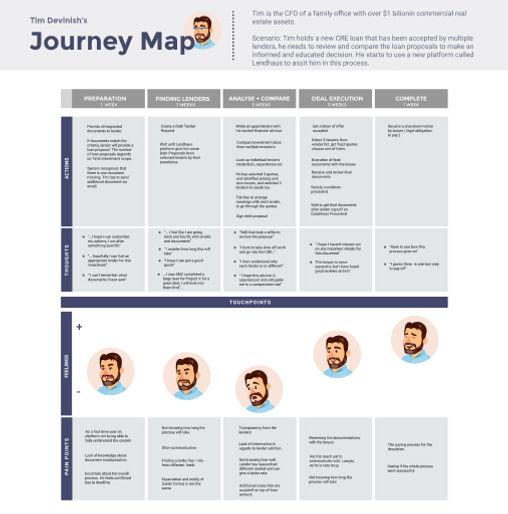 Tim - Journey Map.jpg