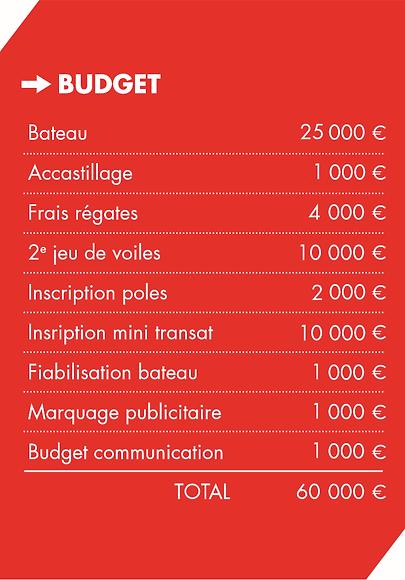 Budget proto loc.png