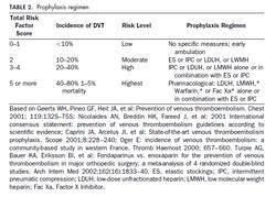 Prohylaxis Regimen