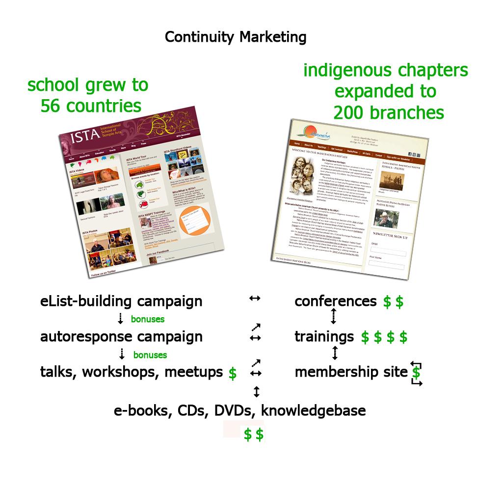 Non Profit e-Continuity Campaigns