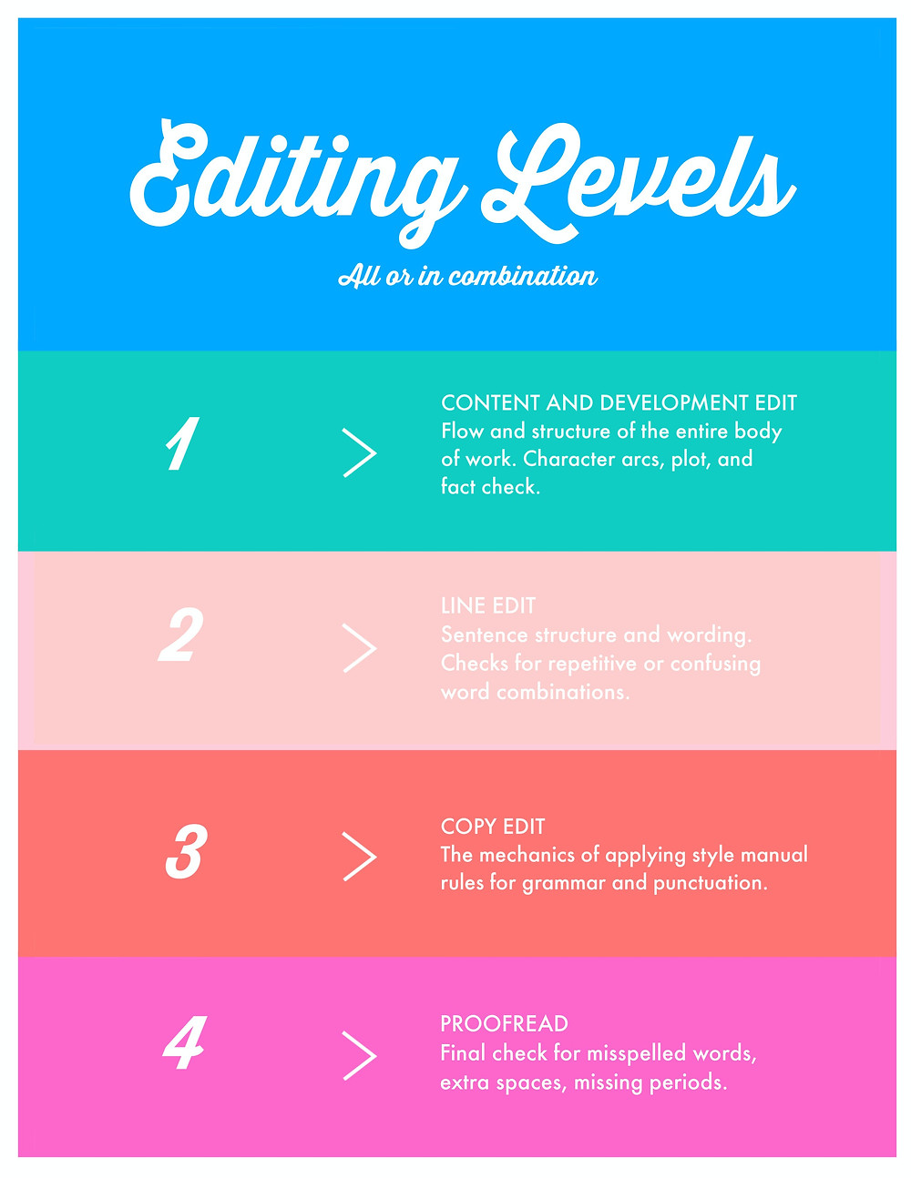 A colorful graphic of editing levels: content and development edit, line edit, copyedit, and proofread.