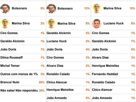 Pesquisa Ibope: Lula lidera e Bolsonaro é 2º em 2018; veja cenários