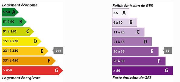 DPE T3 - Chelles (77500)