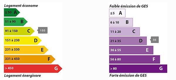 DPE maison-Meaux (77100)