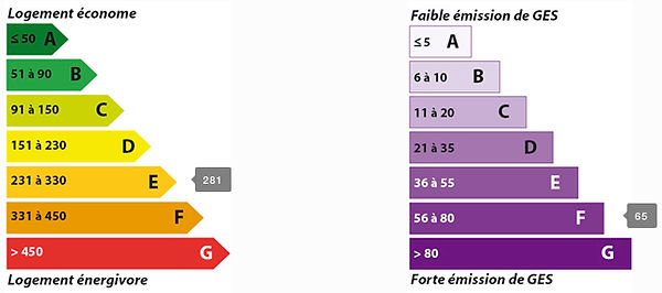 DPE maison-Villeroy (77410)